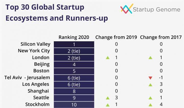 Tel Aviv y Jerusalem empatan en el sexto lugar en rankings tecnológicos